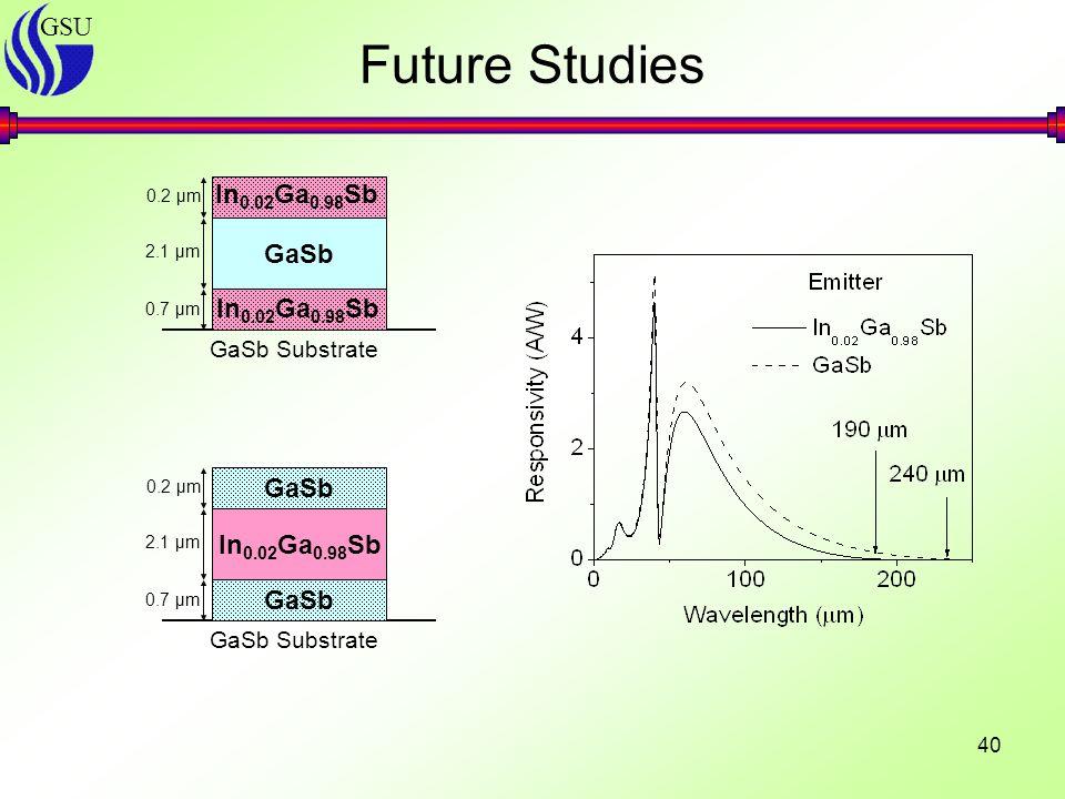 GSU 40 Future Studies GaSb In 0.02 Ga 0.98 Sb 0.2 μm 2.1 μm 0.7 μm In 0.02 Ga 0.98 Sb GaSb Substrate GaSb In 0.02 Ga 0.98 Sb GaSb 0.2 μm 2.1 μm 0.7 μm GaSb Substrate