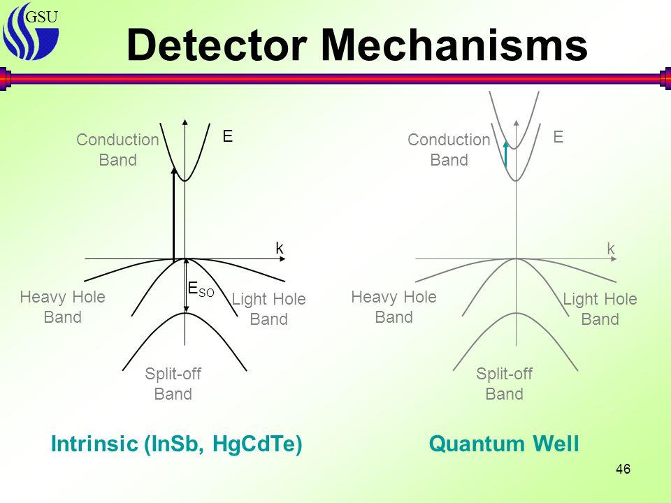 GSU 46 E k Heavy Hole Band Split-off Band Light Hole Band Conduction Band E k Heavy Hole Band Split-off Band Light Hole Band Conduction Band Intrinsic (InSb, HgCdTe)Quantum Well Detector Mechanisms E SO