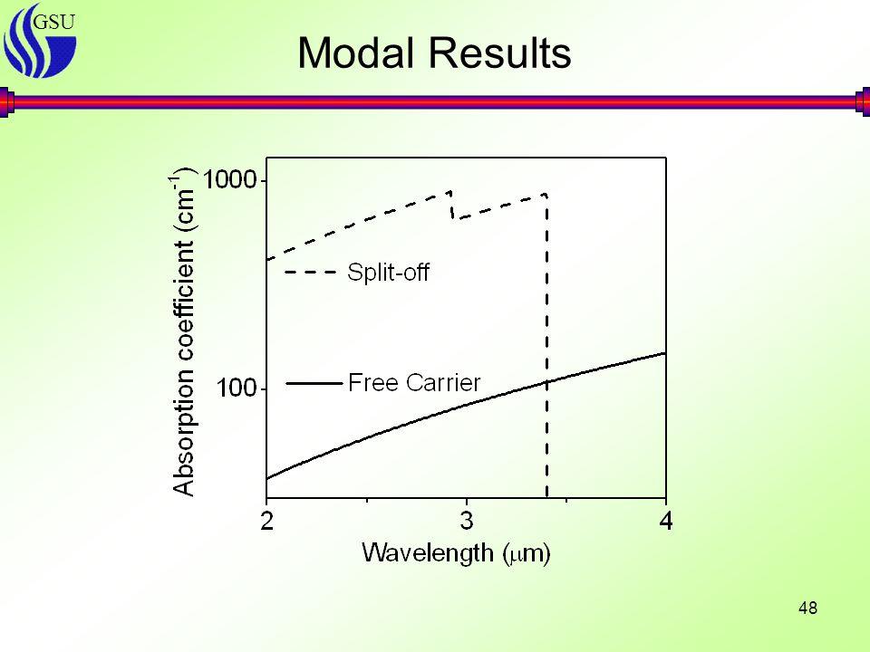 GSU 48 Modal Results
