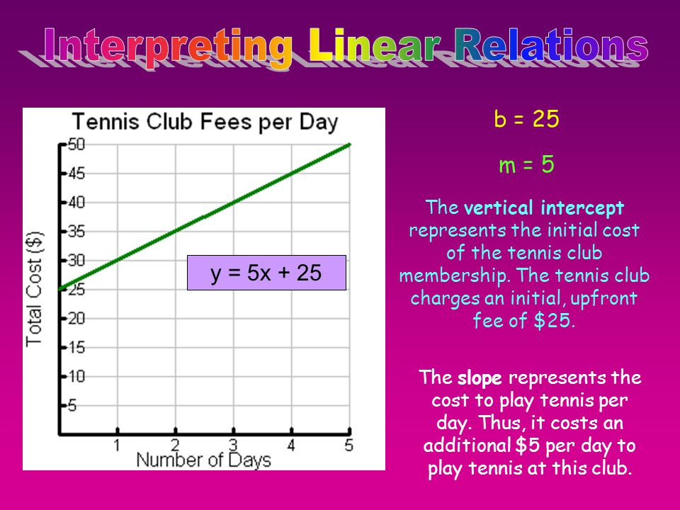 b = 25 The slope represents the cost to play tennis per day. Thus, it costs an additional $5 per day to play tennis at this club. m = 5 The vertical i