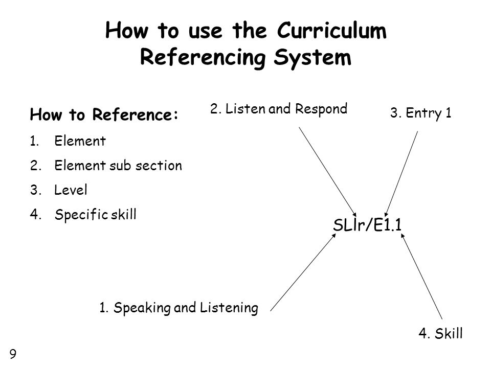 How to use the Curriculum Referencing System How to Reference: 1.Element 2.Element sub section 3.Level 4.Specific skill SLlr/E1.1 1.