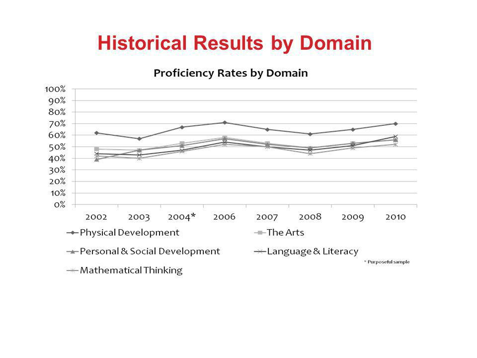 Historical Results by Domain
