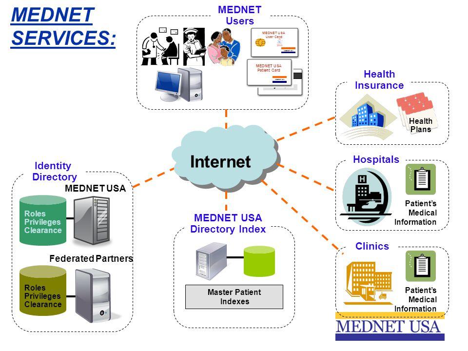 MEDNET USA User Card MEDNET Users John Q.