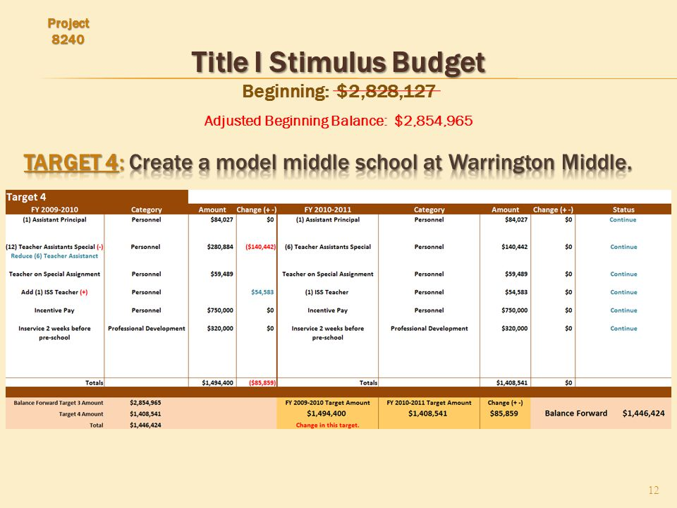 Title I Stimulus Budget Title I Stimulus Budget Beginning: $2,828,127 Adjusted Beginning Balance: $2,854,965 12 Project 8240