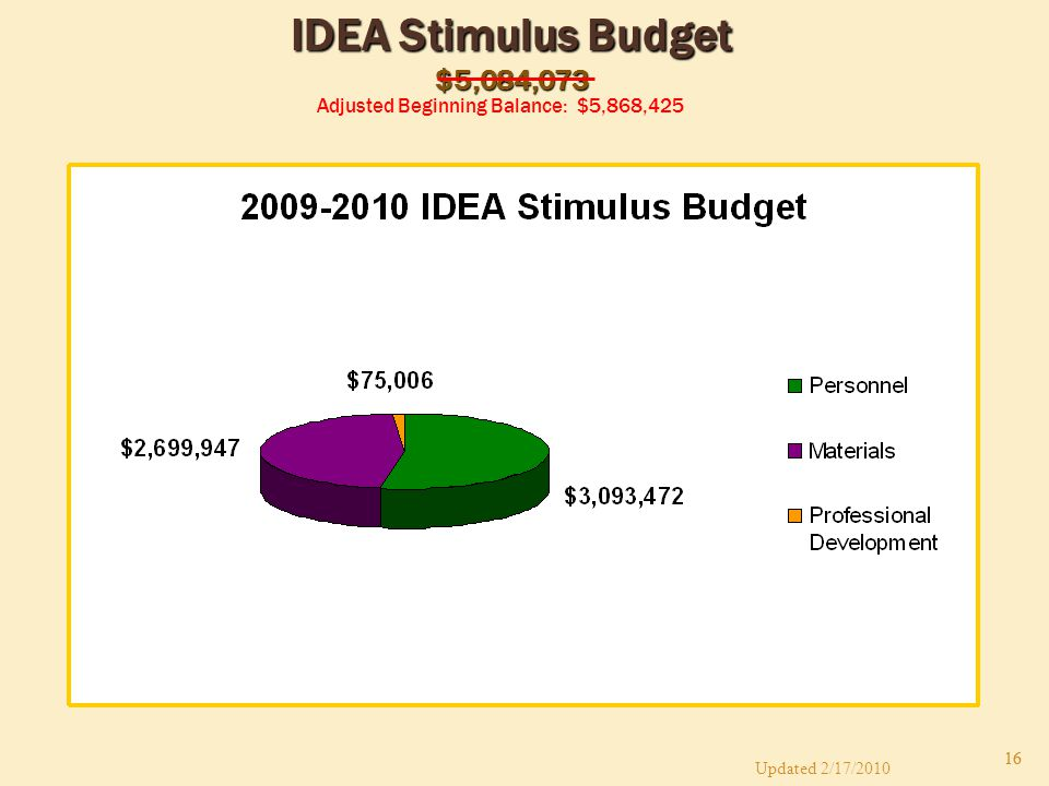 16 IDEA Stimulus Budget $5,084,073 Adjusted Beginning Balance: $5,868,425 Updated 2/17/2010 16