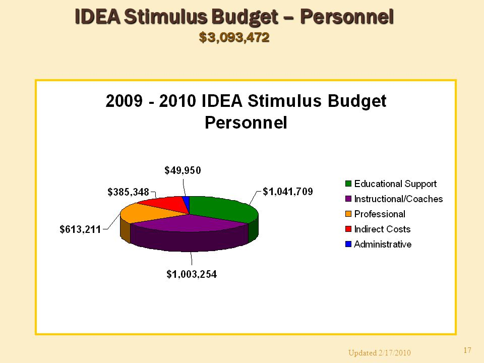 17 IDEA Stimulus Budget – Personnel $3,093,472 Updated 2/17/2010 17