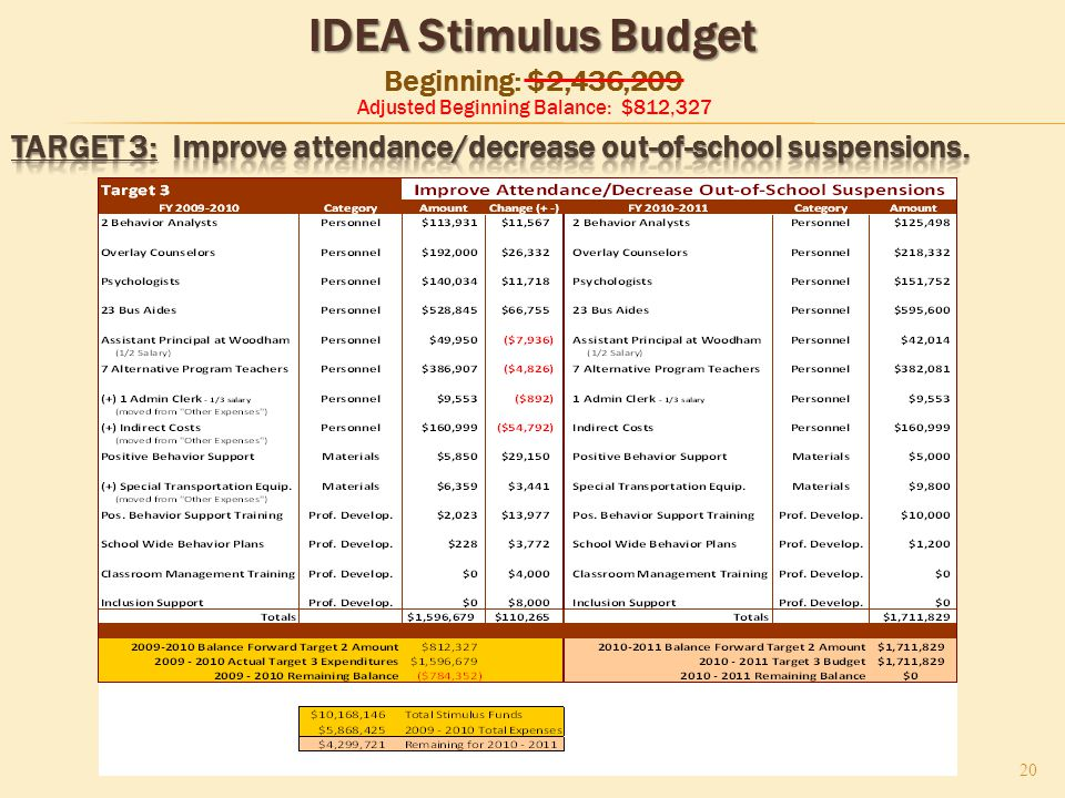 IDEA Stimulus Budget IDEA Stimulus Budget Beginning: $2,436,209 20 Adjusted Beginning Balance: $812,327