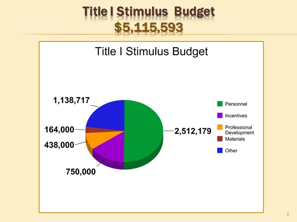 17 IDEA Stimulus Budget – Personnel $3,093,472 Updated 2/17/2010 17