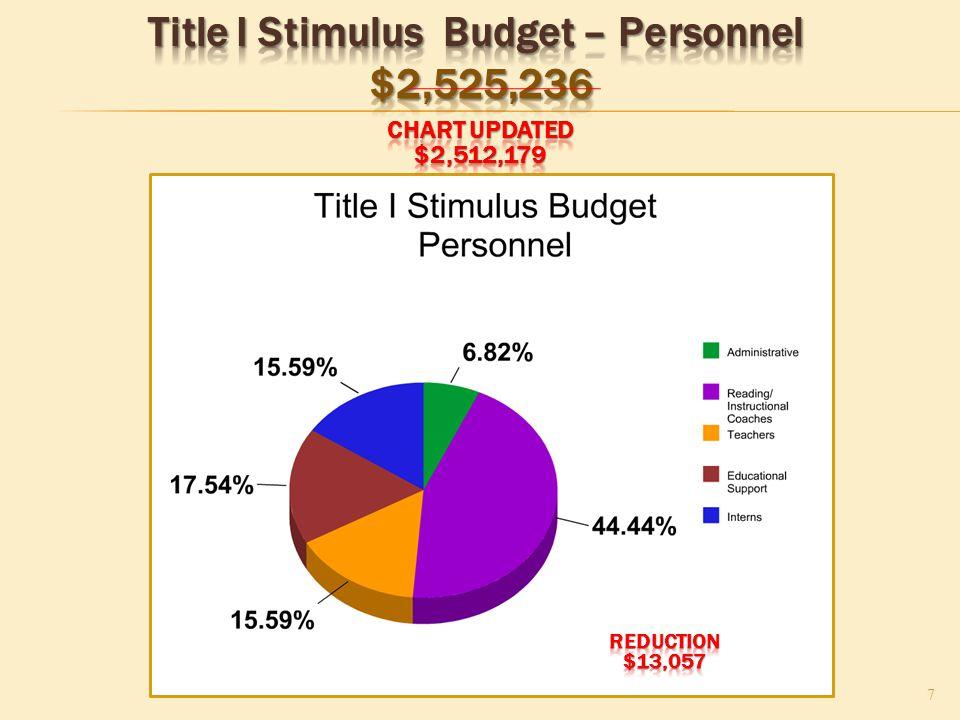 Title I Stimulus Budget Title I Stimulus Budget Beginning : $5,115,953 8 Project 8200