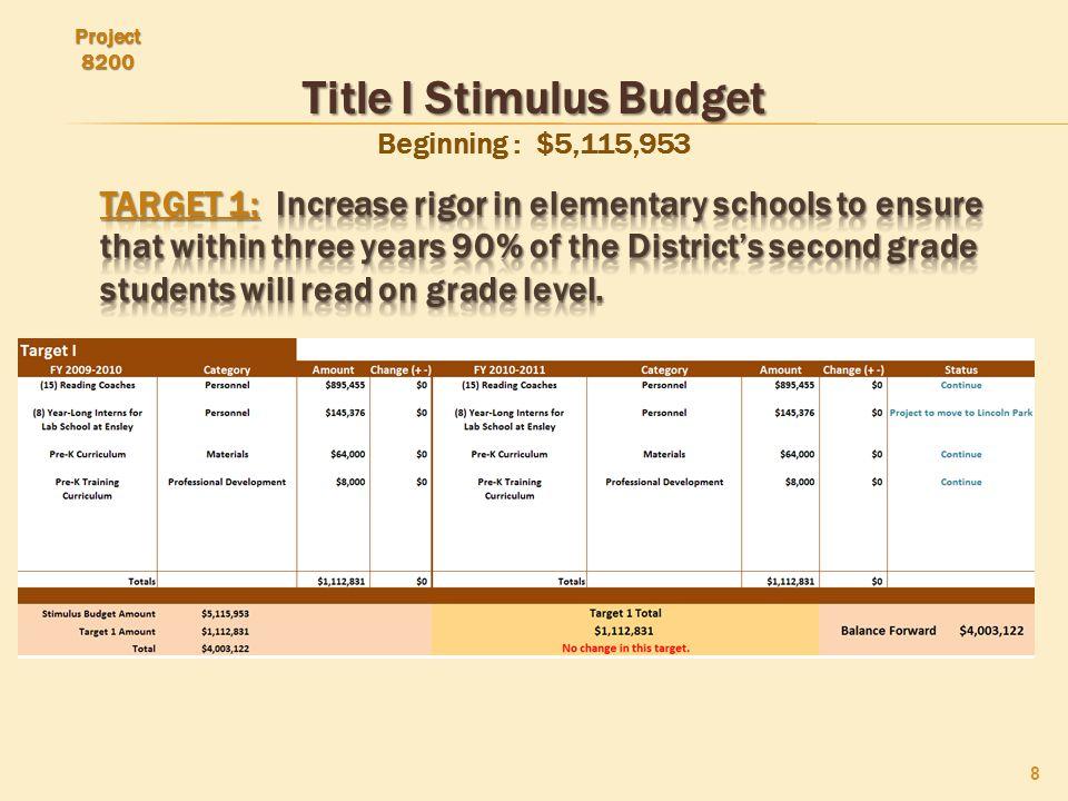 IDEA Stimulus Budget IDEA Stimulus Budget Beginning: $3,282,019 19 Adjusted Beginning Balance: $2,830,210