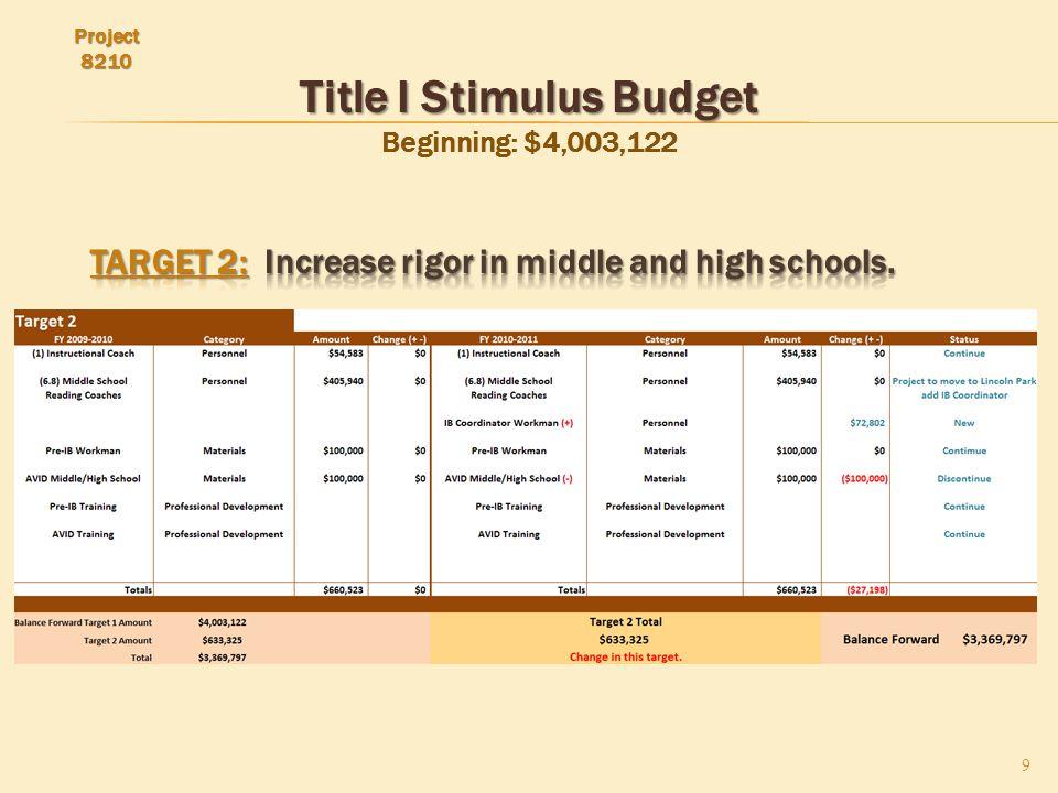 Title I Stimulus Budget Title I Stimulus Budget Beginning: $4,003,122 9 Project 8210