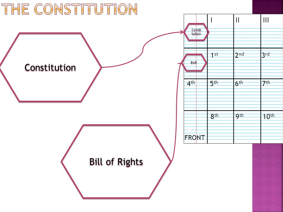 Constitution I II III Bill of Rights BoR 1 st 2 nd 3 rd 4 th 5 th 6 th 7 th 8 th 9 th 10 th FRONT