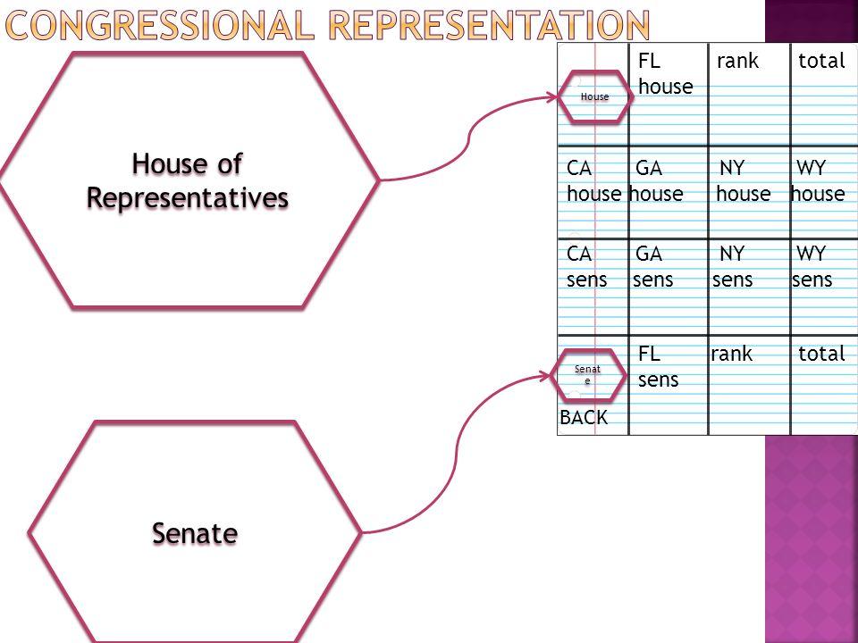 House of Representatives House FL rank total house Senate CA GA NY WY house house FL rank total sens BACK CA GA NY WY sens sens