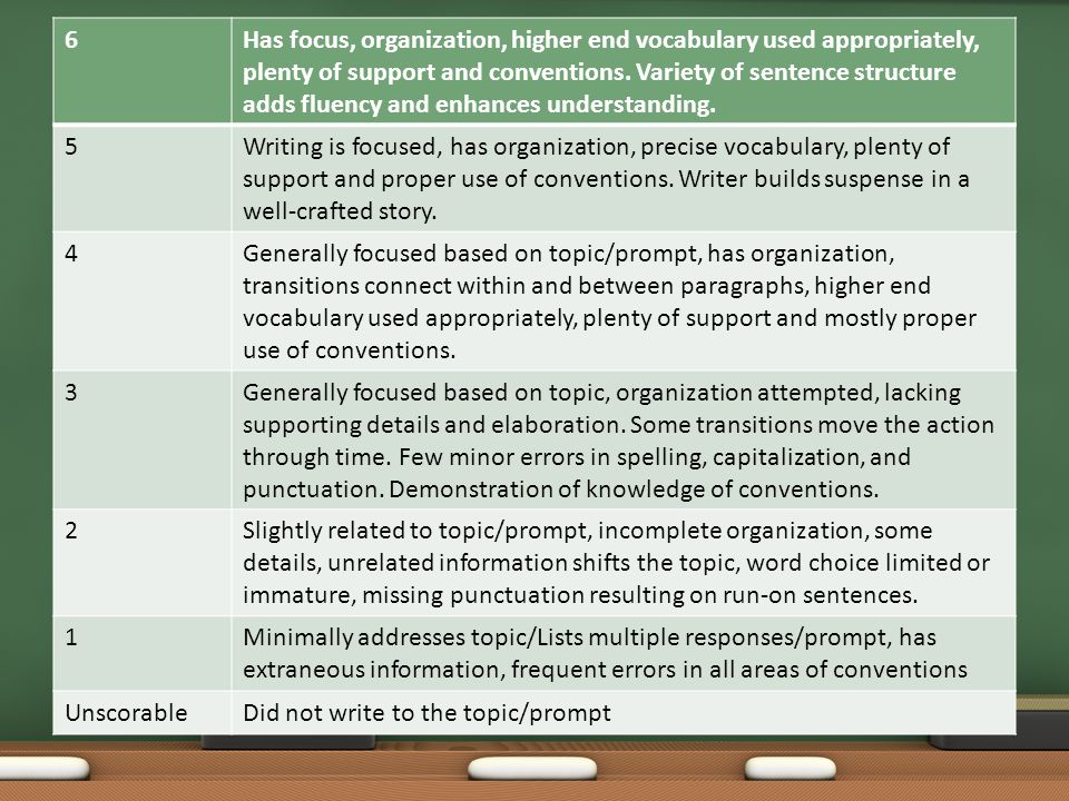 6Has focus, organization, higher end vocabulary used appropriately, plenty of support and conventions.