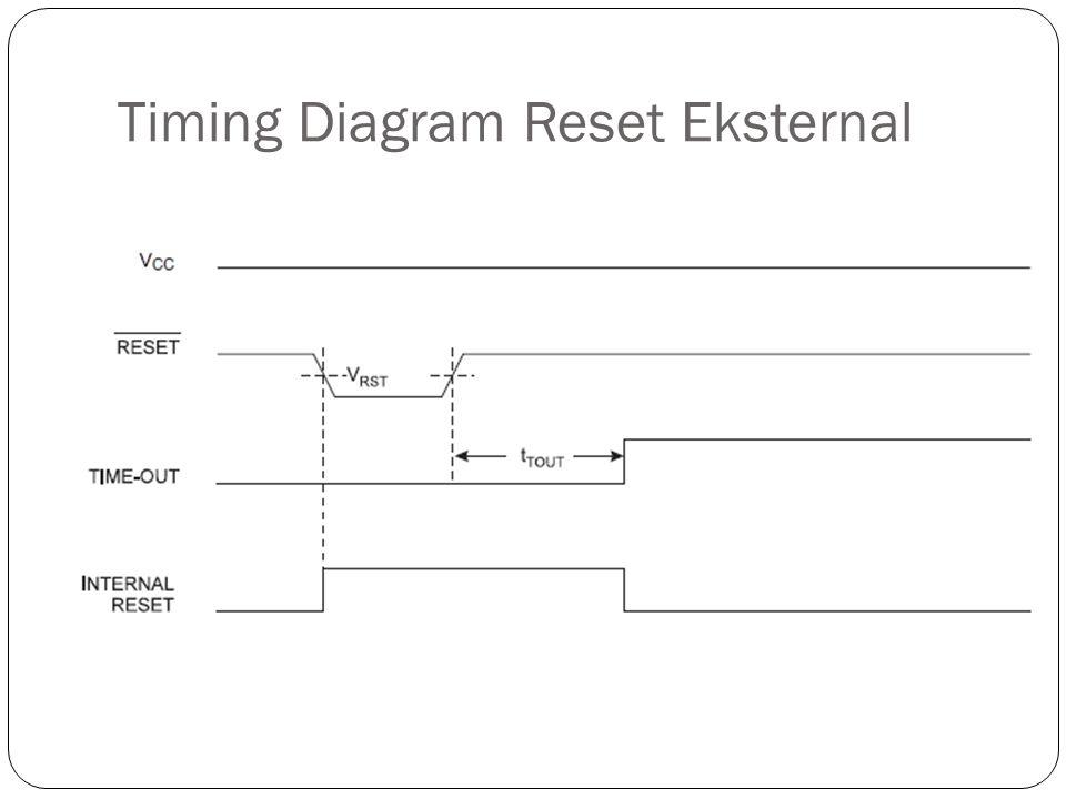 Timing Diagram Reset Eksternal