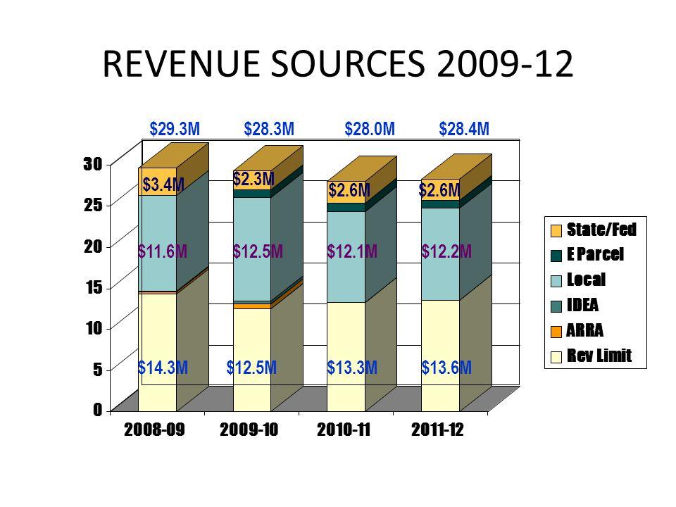REVENUE SOURCES 2009-12 $29.3M$28.4M$28.0M$28.3M $14.3M$12.5M$13.3M$13.6M $11.6M$12.5M$12.1M$12.2M $3.4M $2.3M $2.6M
