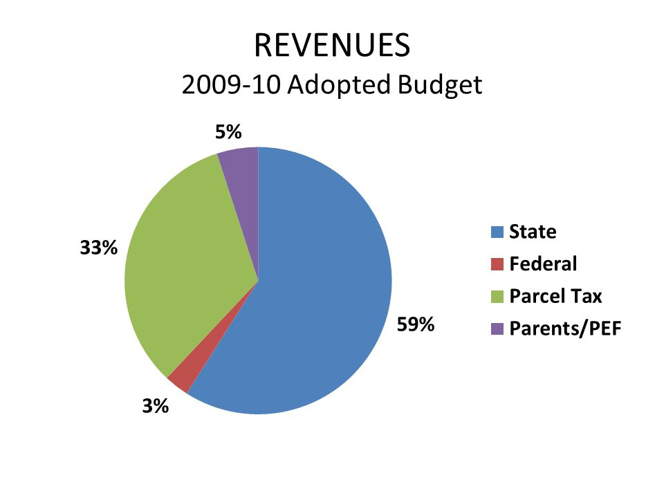 REVENUES 2009-10 Adopted Budget