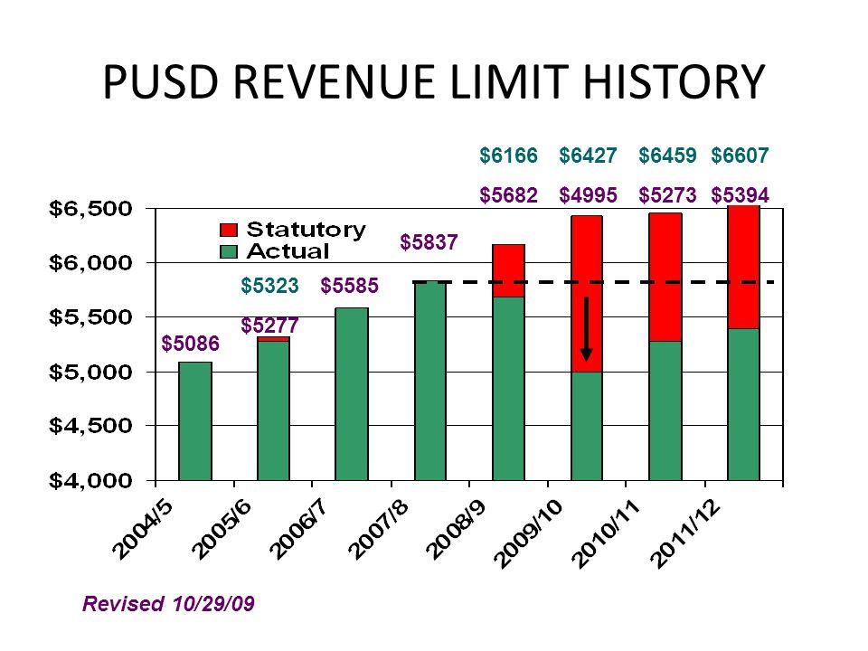 PUSD REVENUE LIMIT HISTORY $5086 $5323 $5277 $5585 $5837 $6166 $5682 $6427 $4995 $6459 $5273 $6607 $5394 Revised 10/29/09