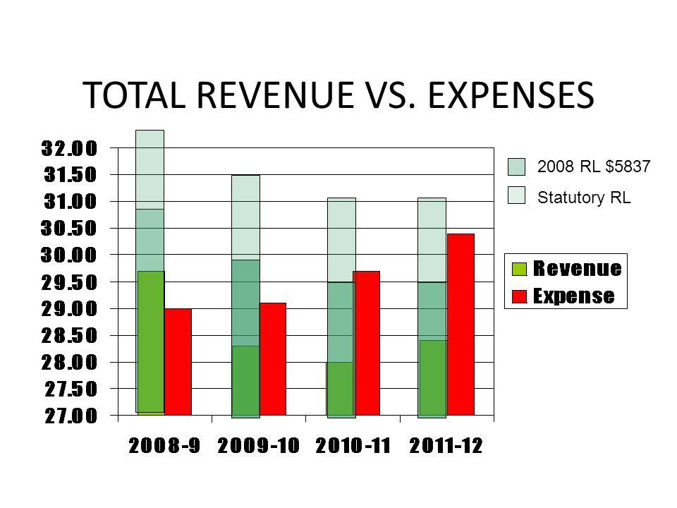 TOTAL REVENUE VS. EXPENSES 2008 RL $5837 Statutory RL