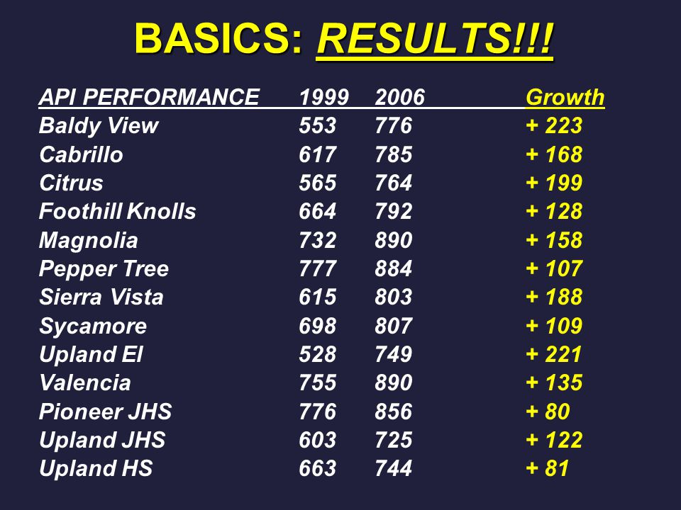 BASICS: RESULTS!!! API PERFORMANCE19992006Growth Baldy View553776+ 223 Cabrillo617785+ 168 Citrus565764+ 199 Foothill Knolls664792+ 128 Magnolia732890
