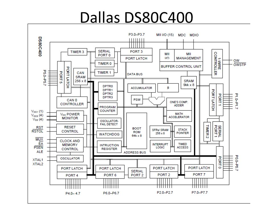 Dallas DS80C400