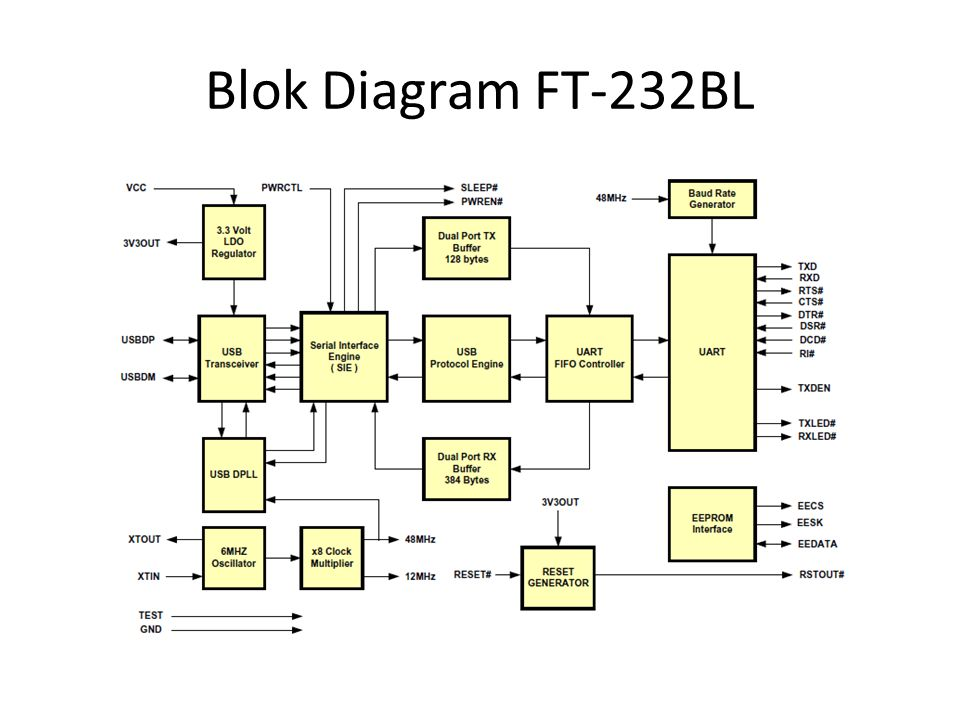 Blok Diagram FT-232BL