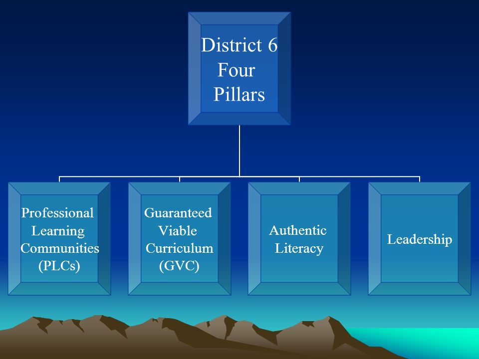 District 6 Four Pillars Professional Learning Communities (PLCs) Guaranteed Viable Curriculum (GVC) Authentic Literacy Leadership