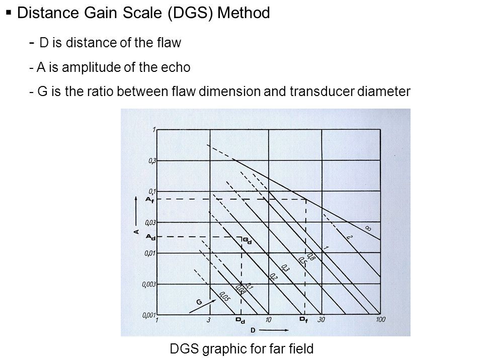  Distance Gain Scale (DGS) Method - D is distance of the flaw - A is amplitude of the echo - G is the ratio between flaw dimension and transducer diameter DGS graphic for far field