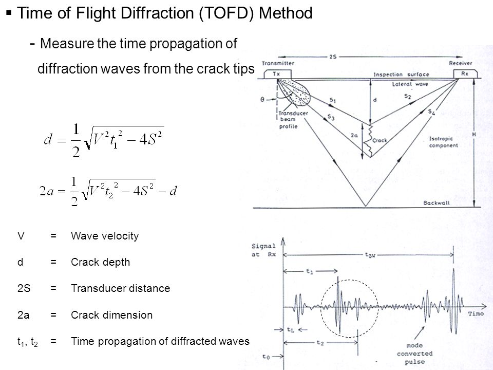  Time of Flight Diffraction (TOFD) Method - Measure the time propagation of diffraction waves from the crack tips V=Wave velocity d=Crack depth 2S=Transducer distance 2a=Crack dimension t 1, t 2 =Time propagation of diffracted waves