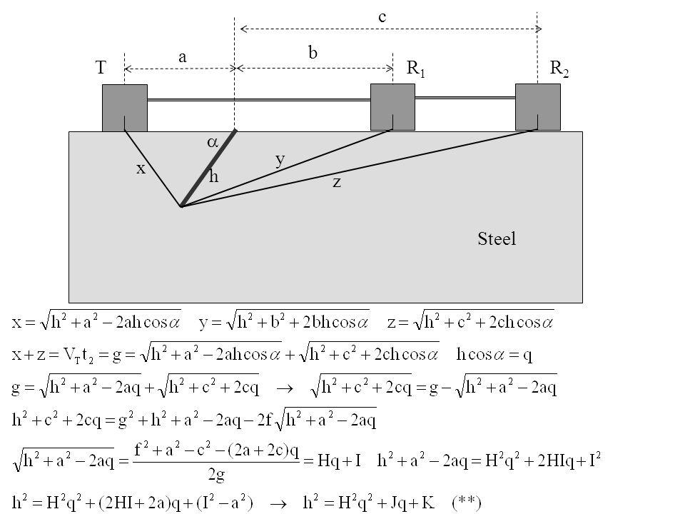 Steel T R 1 a b  h c R 2 x y z
