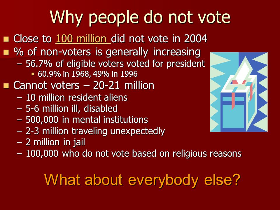Why people do not vote Close to 100 million did not vote in 2004 Close to 100 million did not vote in 2004100 million 100 million % of non-voters is generally increasing % of non-voters is generally increasing –56.7% of eligible voters voted for president  60.9% in 1968, 49% in 1996 Cannot voters – 20-21 million Cannot voters – 20-21 million –10 million resident aliens –5-6 million ill, disabled –500,000 in mental institutions –2-3 million traveling unexpectedly –2 million in jail –100,000 who do not vote based on religious reasons What about everybody else?