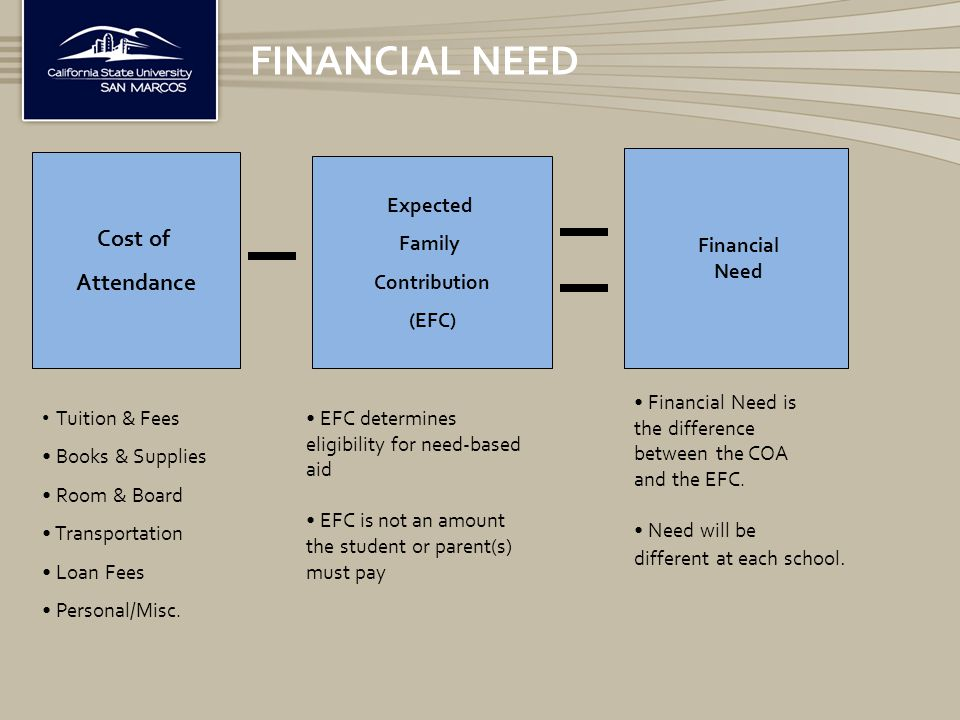 FINANCIAL NEED Cost of Attendance Expected Family Contribution (EFC) Financial Need Tuition & Fees Books & Supplies Room & Board Transportation Loan Fees Personal/Misc.