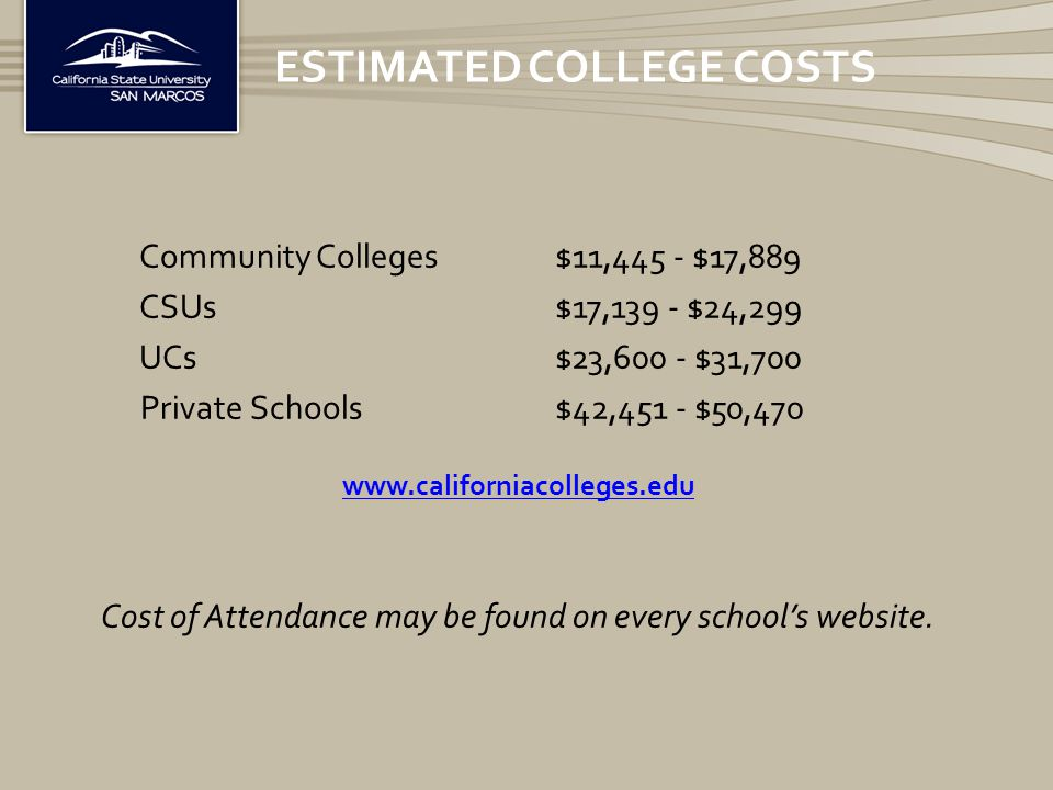 Community Colleges$11,445 - $17,889 CSUs $17,139 - $24,299 UCs$23,600 - $31,700 Private Schools $42,451 - $50,470 www.californiacolleges.edu Cost of Attendance may be found on every school's website.
