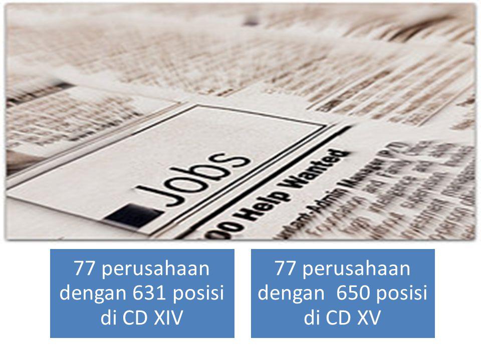 77 perusahaan dengan 631 posisi di CD XIV 77 perusahaan dengan 650 posisi di CD XV