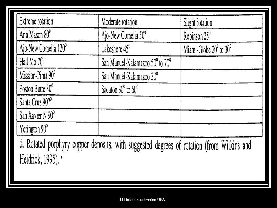 11 Rotation estimates USA