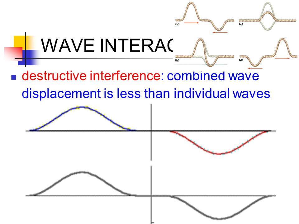 WAVE INTERACTIONS destructive interference: combined wave displacement is less than individual waves