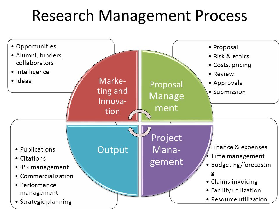 Research Management Process Finance & expenses Time management Budgeting/forecastin g Claims-invoicing Facility utilization Resource utilization Publi