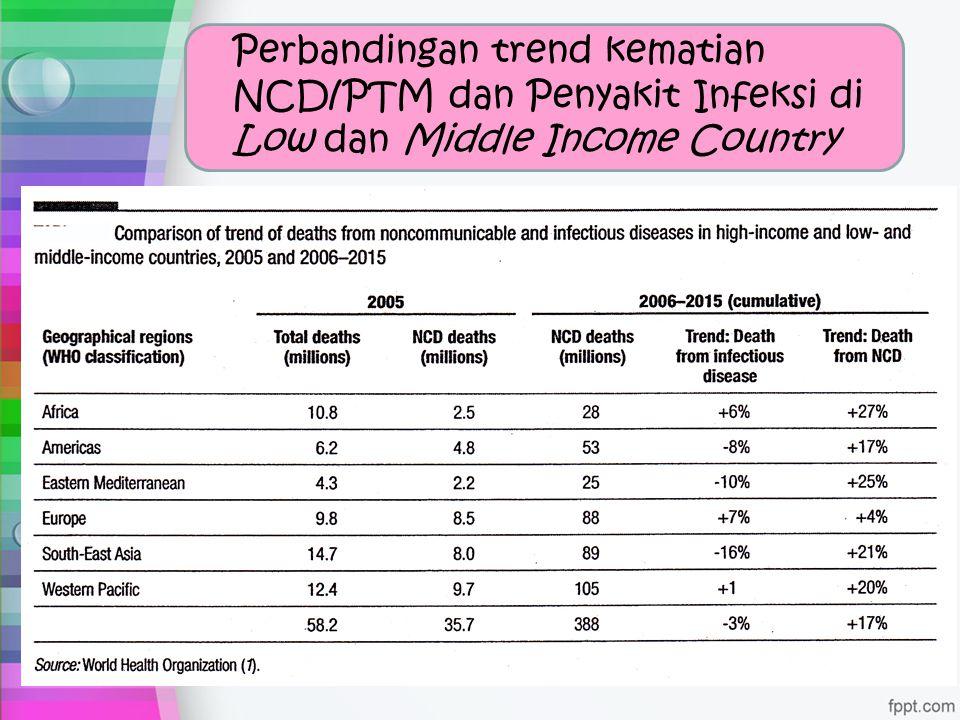 Perbandingan trend kematian NCD/PTM dan Penyakit Infeksi di Low dan Middle Income Country