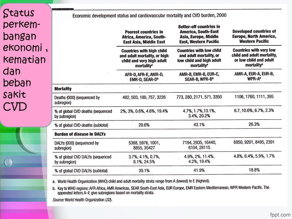Status perkem- bangan ekonomi, kematian dan beban sakit CVD