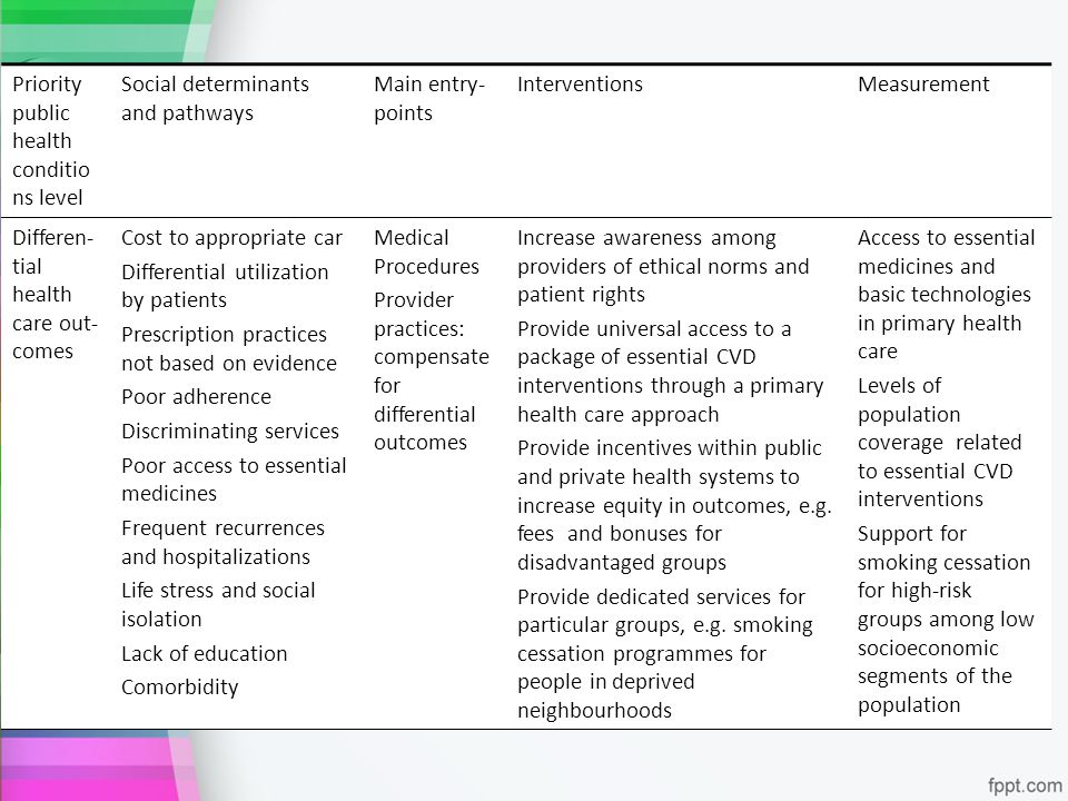 Priority public health conditio ns level Social determinants and pathways Main entry- points InterventionsMeasurement Differen- tial health care out-