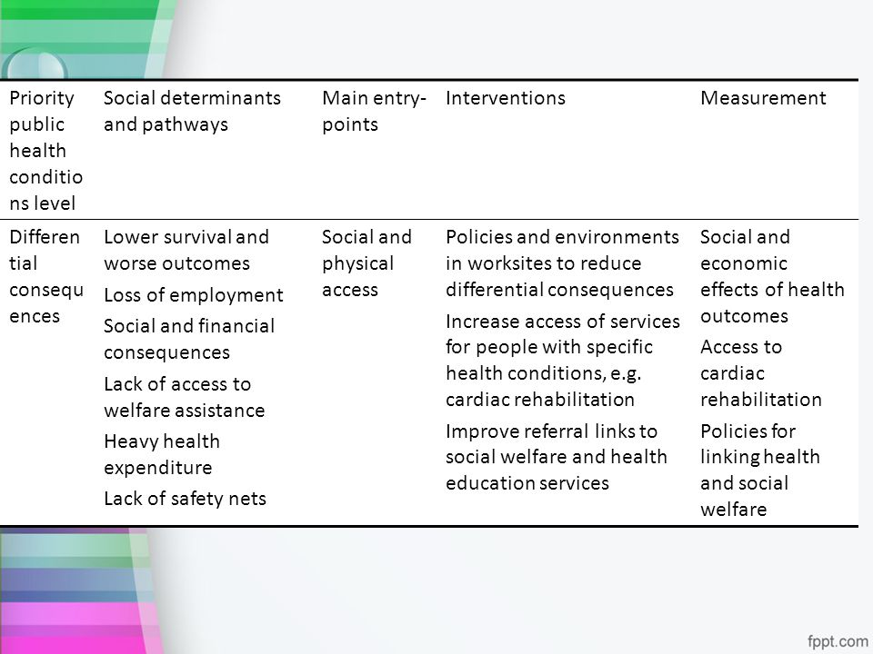 Priority public health conditio ns level Social determinants and pathways Main entry- points InterventionsMeasurement Differen tial consequ ences Lowe