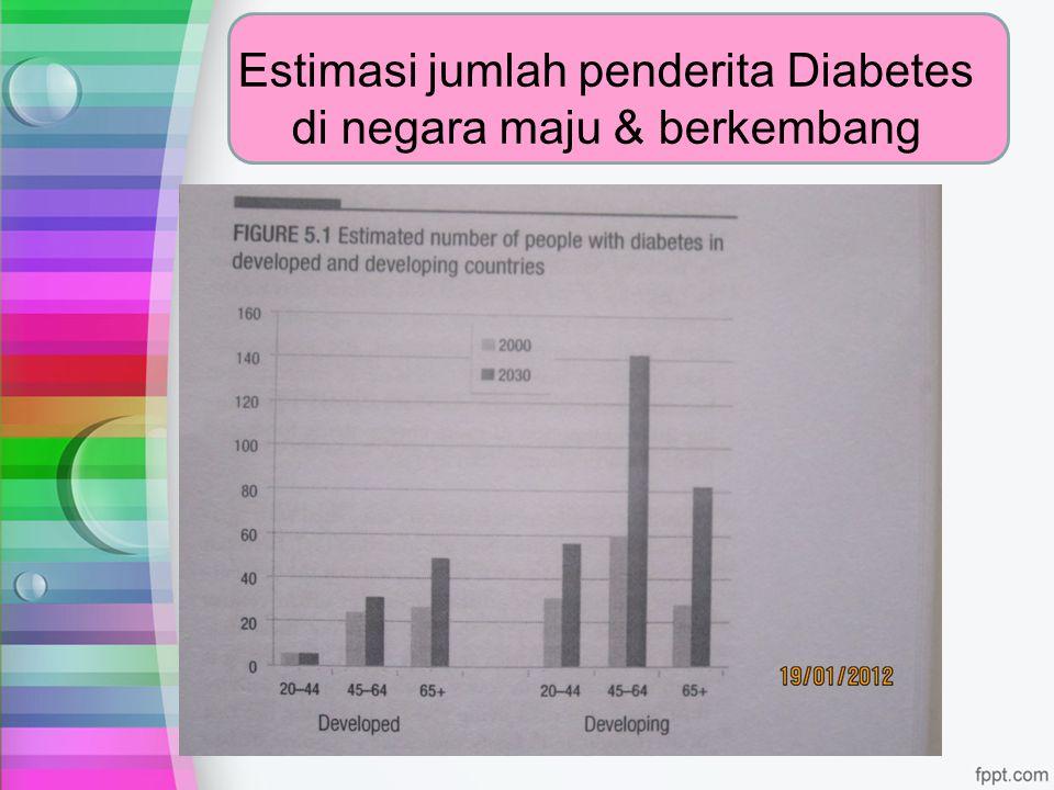 Estimasi jumlah penderita Diabetes di negara maju & berkembang