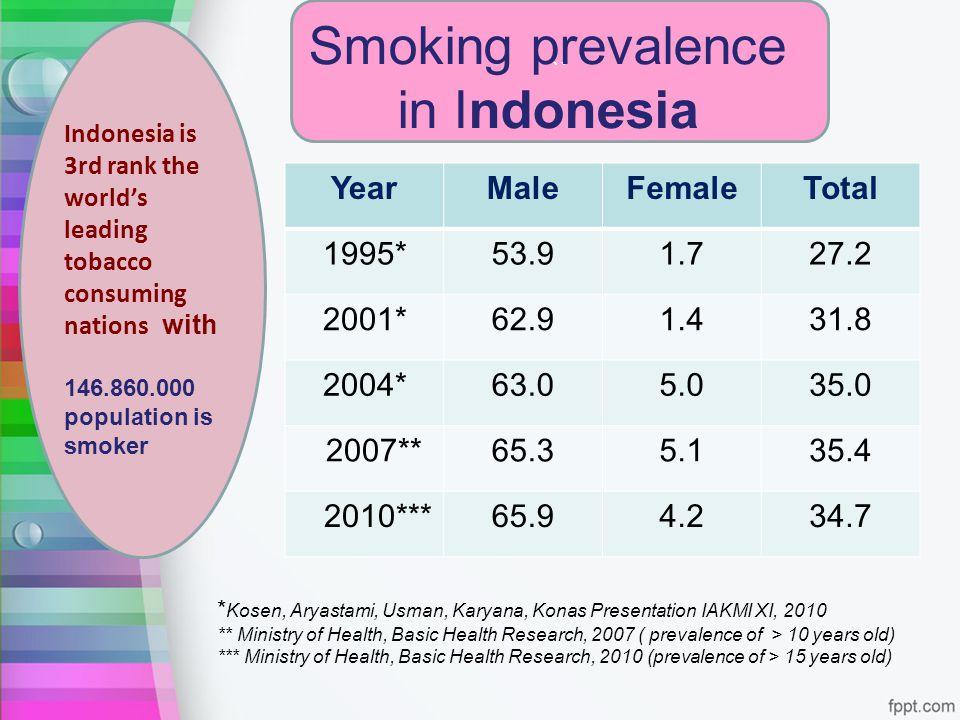 `` Smoking prevalence in Indonesia * Kosen, Aryastami, Usman, Karyana, Konas Presentation IAKMI XI, 2010 ** Ministry of Health, Basic Health Research,