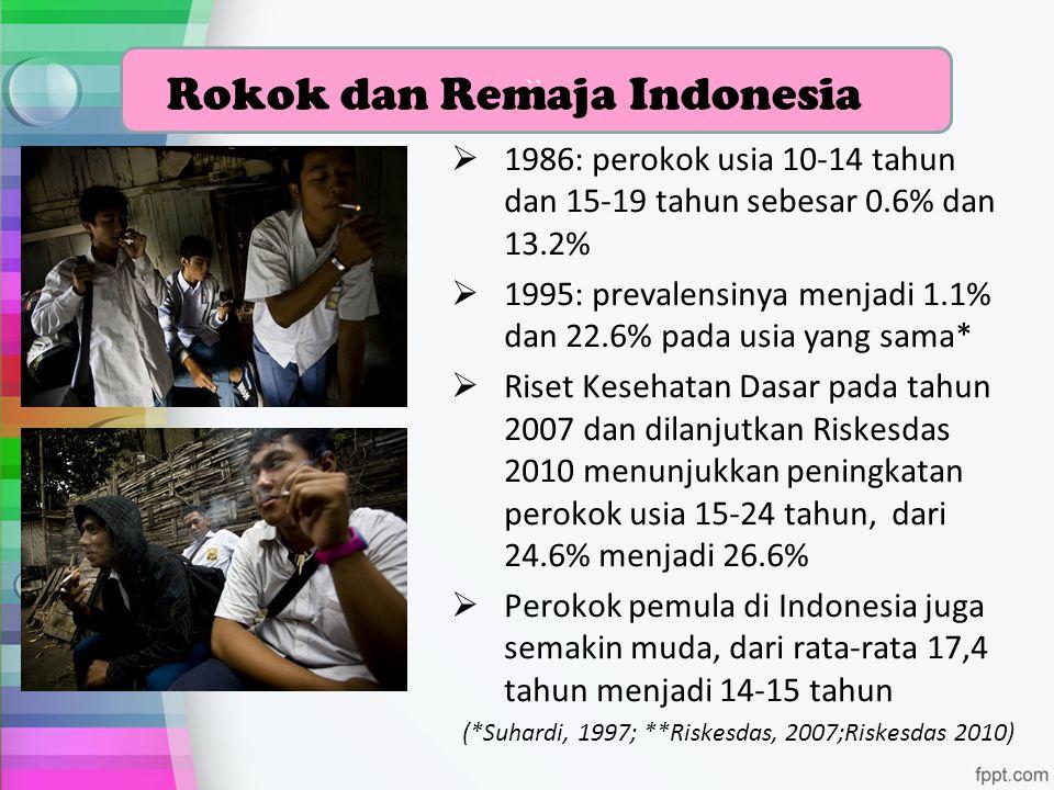 `` Rokok dan Remaja Indonesia  1986: perokok usia 10-14 tahun dan 15-19 tahun sebesar 0.6% dan 13.2%  1995: prevalensinya menjadi 1.1% dan 22.6% pad