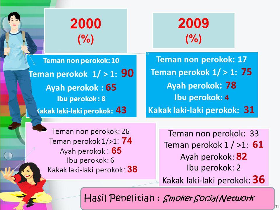 2000 (%) 2009 (%) Teman non perokok: 10 Teman perokok 1/ > 1: 90 Ayah perokok : 65 Ibu perokok : 8 Kakak laki-laki perokok: 43 Teman non perokok: 17 T