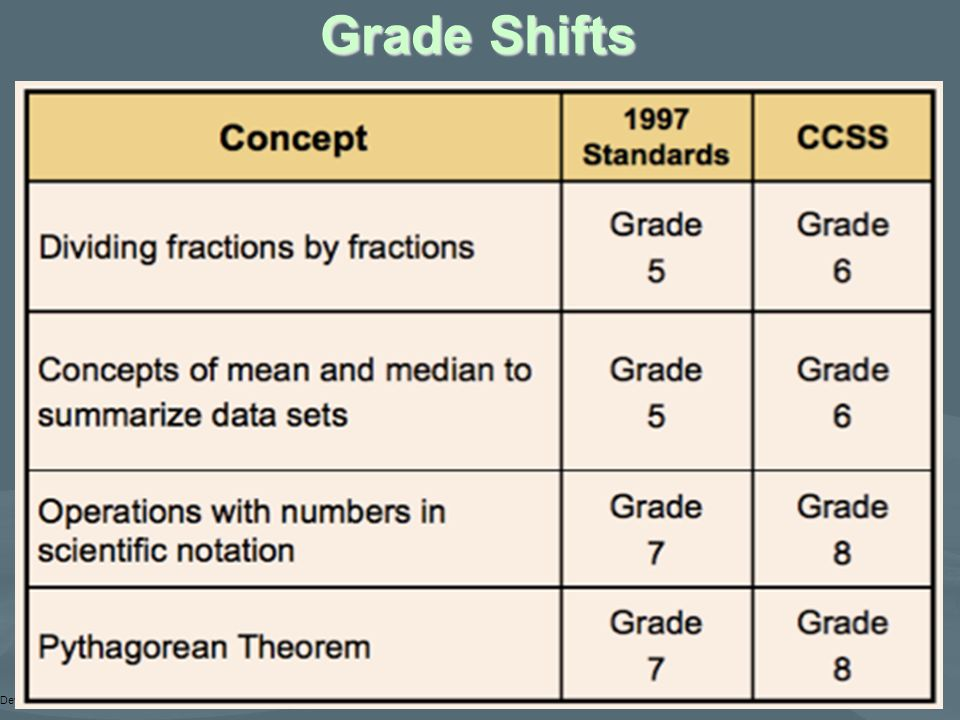 Grade Shifts Developed by SCFIRD