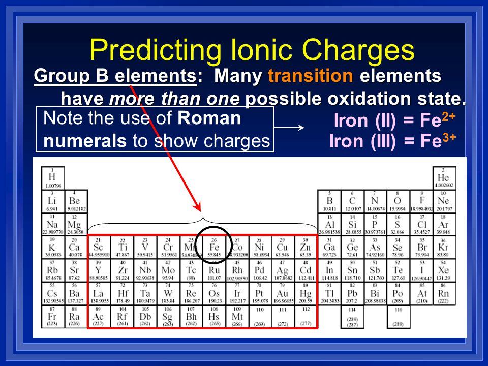 Predicting Ionic Charges Group B elements: Many transition elements Many transition elements have more than one possible oxidation state. have more th