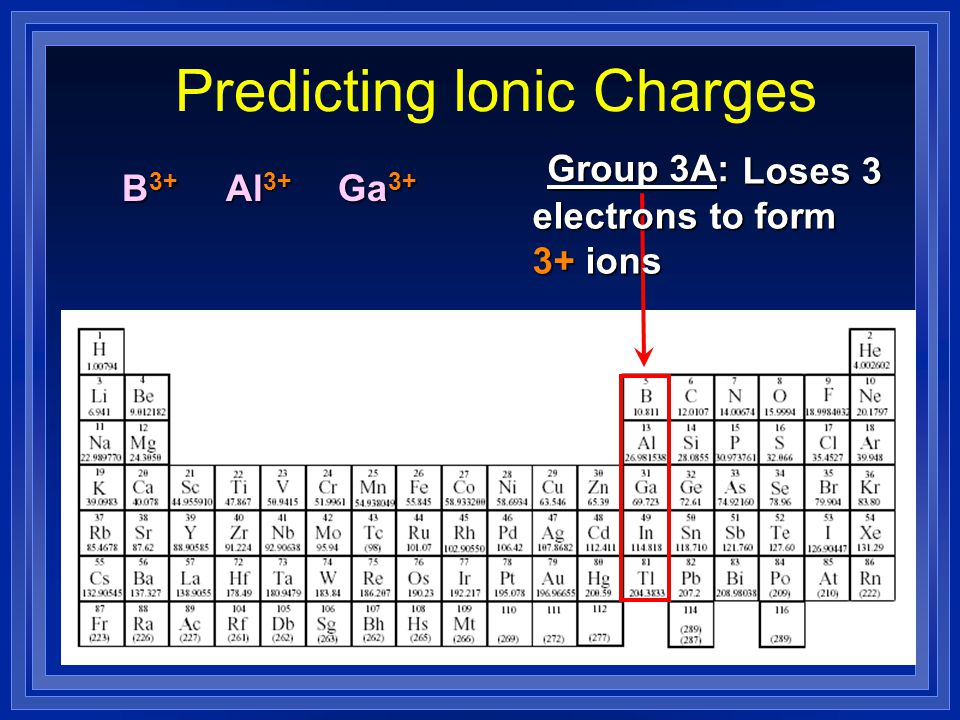 Predicting Ionic Charges Group 3A: Loses 3 Loses 3 electrons to form 3+ ions B 3+ Al 3+ Ga 3+