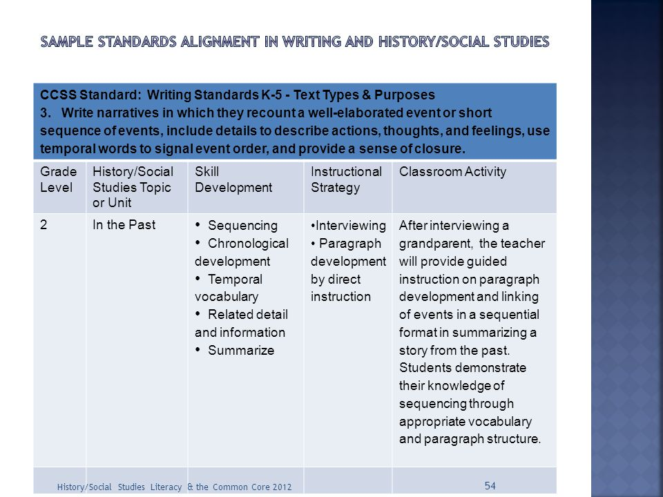 CCSS Standard: Writing Standards K-5 - Text Types & Purposes 3. Write narratives in which they recount a well-elaborated event or short sequence of ev