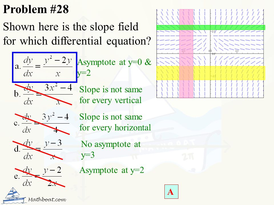 Shown here is the slope field for which differential equation? No asymptote at y=3 Asymptote at y=2 Slope is not same for every vertical Slope is not